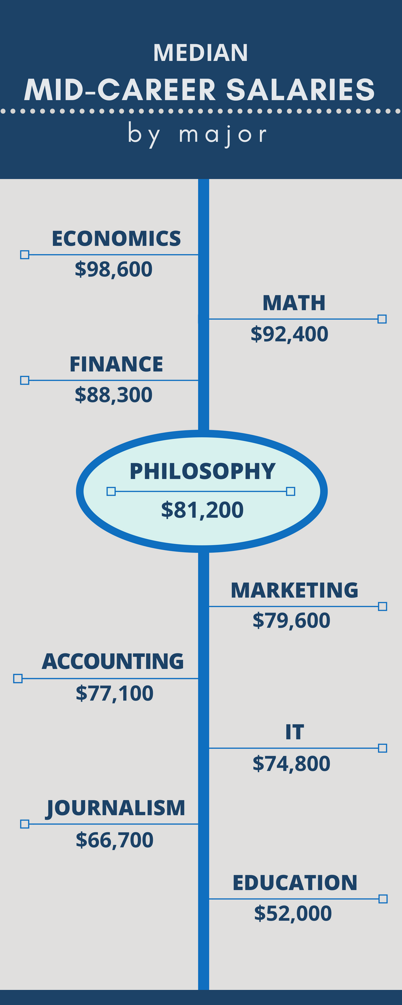 Median Mid-career Salary for Philosophy