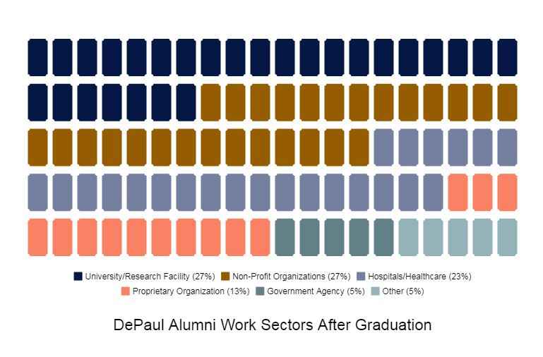 DePaul Alumni work fields after graduation