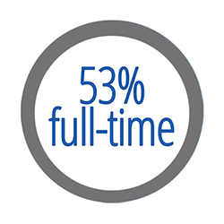 53% full-time students